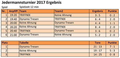 Jedermannturnier 2017 Ergebnis