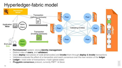 Hyperledger-fabric | by USAbloggen
