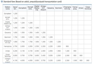 5 hari di Seoul - Arex Train Timetable   by deffa_utama