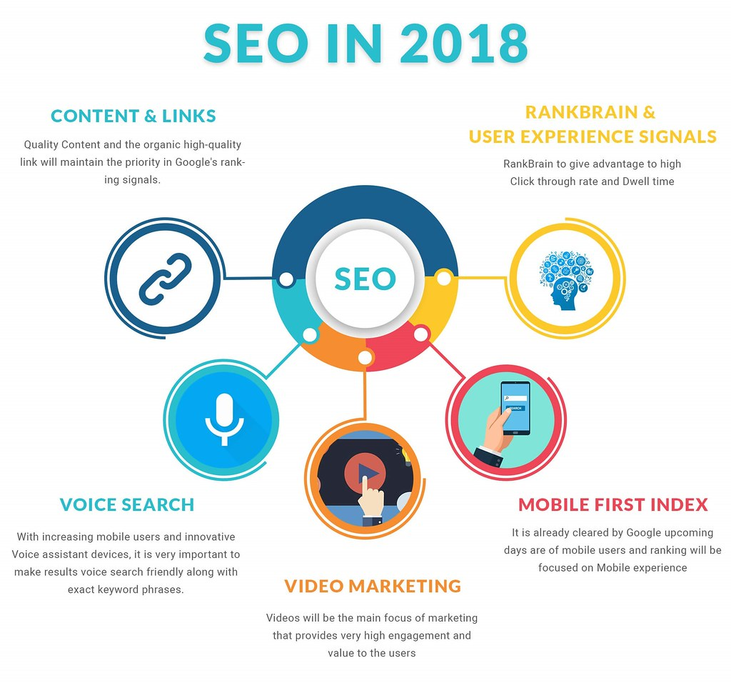 SEO - More Important than in 2017 - Digital strategies are b… - Flickr