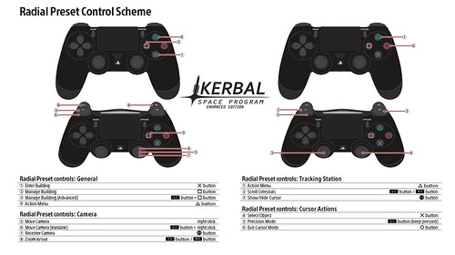 Kerbal Space Program Enhanced Edition Controls   by PlayStation.Blog