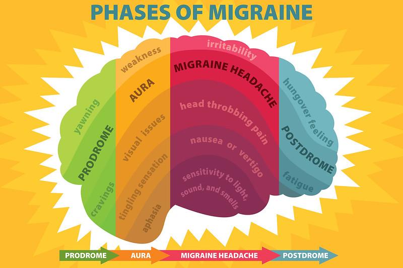 Phases of Migraine