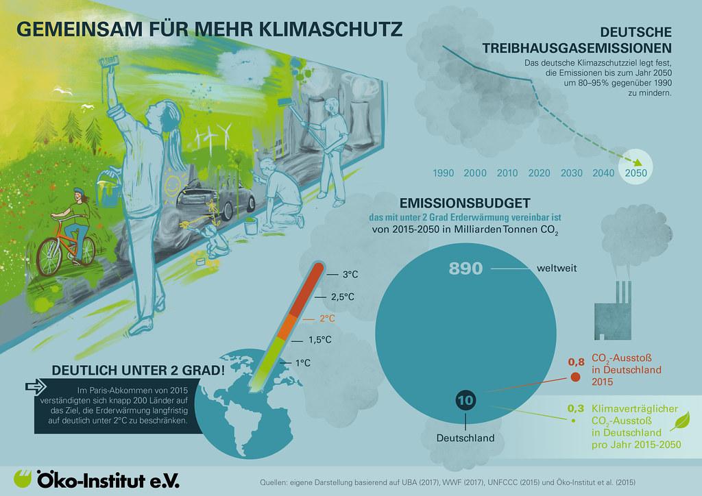 Zukunft Deutschland 2050