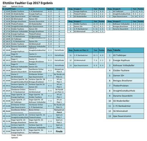 Faultiercup 2017 Ergebnis