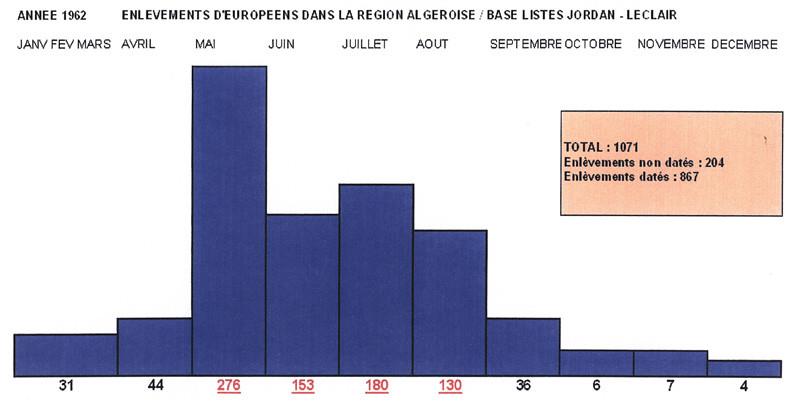 Enlèvements d'Européens dans la région algéroise