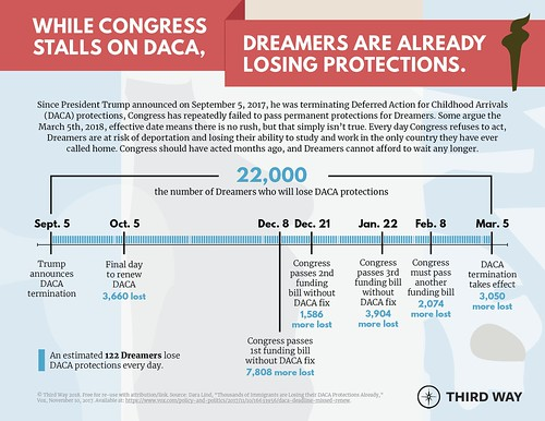 While Congress Stalls on DACA, Dreamers Are Already Losing Protections | by Third Way