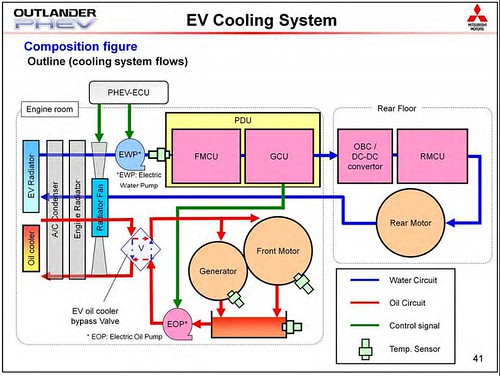 Phev cooling image 1 | by Myphotoes100