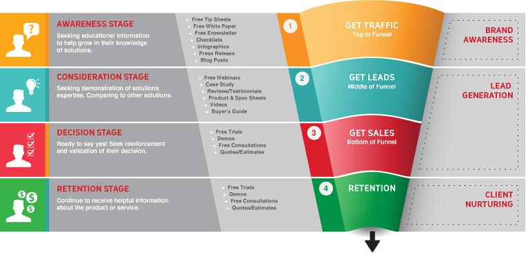 Sales improvement process