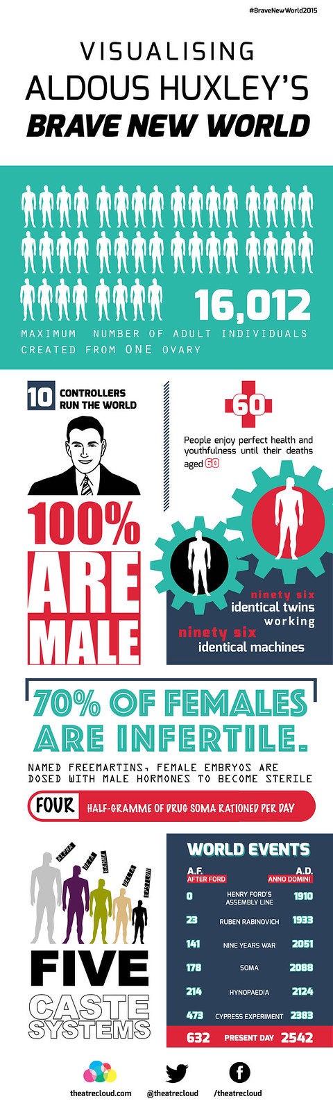 Infographic Visualising Brave New World News Theatre Cloud