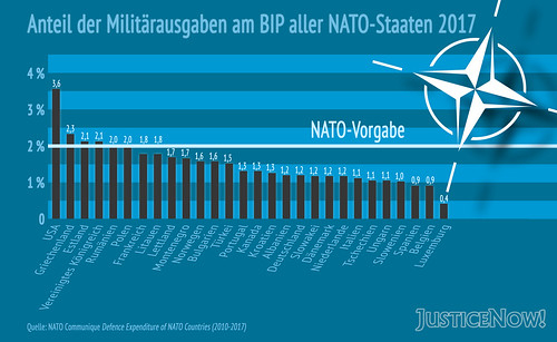 nato-2017-military-spending-percent-of-GDP_XL | by justicenow_blog