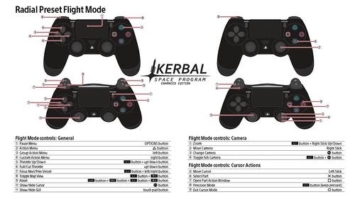 Kerbal Space Program PS4 Controls: Radial Preset Flight Mode | by PlayStation.Blog