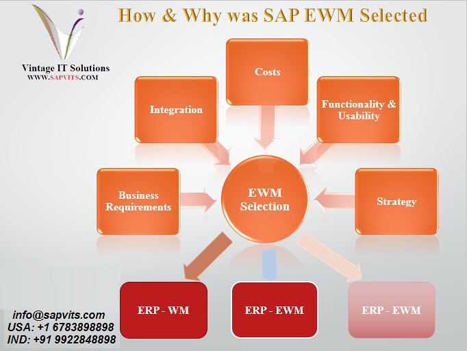SAP EWM Online Training in USA | Find best SAP EWM Online Tr