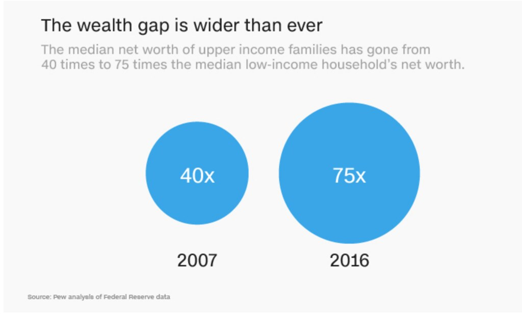 wealth inequality CNN image