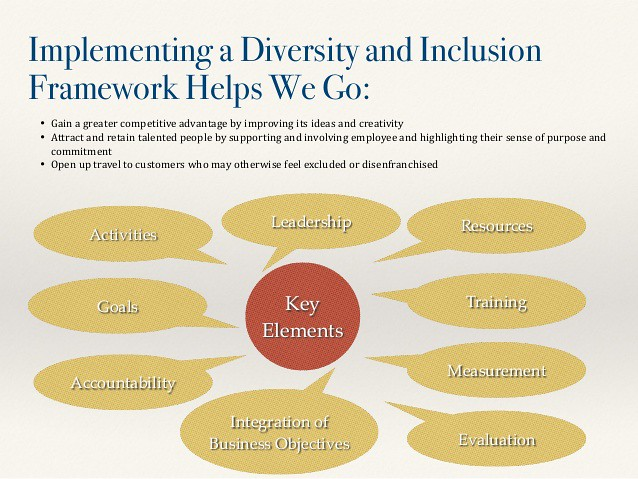 diversity and inclusion activities in the workplace | Flickr
