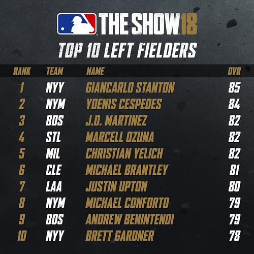 MLB18 Top 10 - LEFT FIELDERS 001 | by PlayStation.Blog