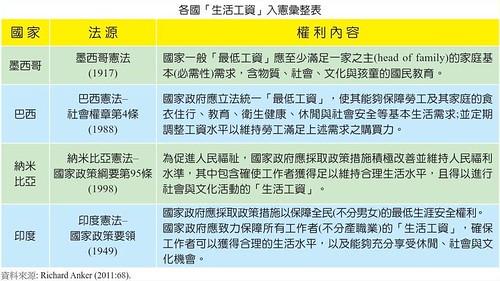 表01.各國生活工資入憲彙整表