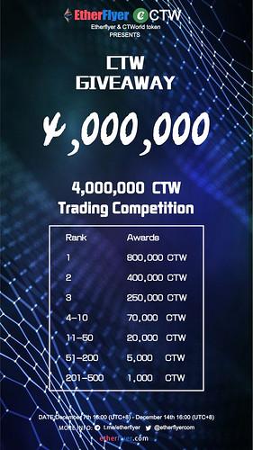 CTW 交易大赛