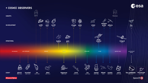 ESA's fleet of cosmic observers | by europeanspaceagency