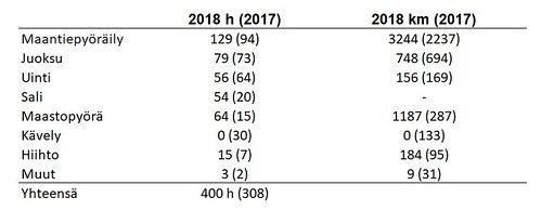 vuodet 2018 ja 2017 | by Pforma