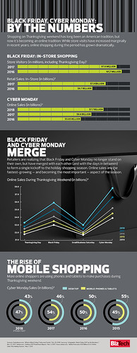Black Friday Vs Cyber Monday Statistics | by kymberlywilliams6666