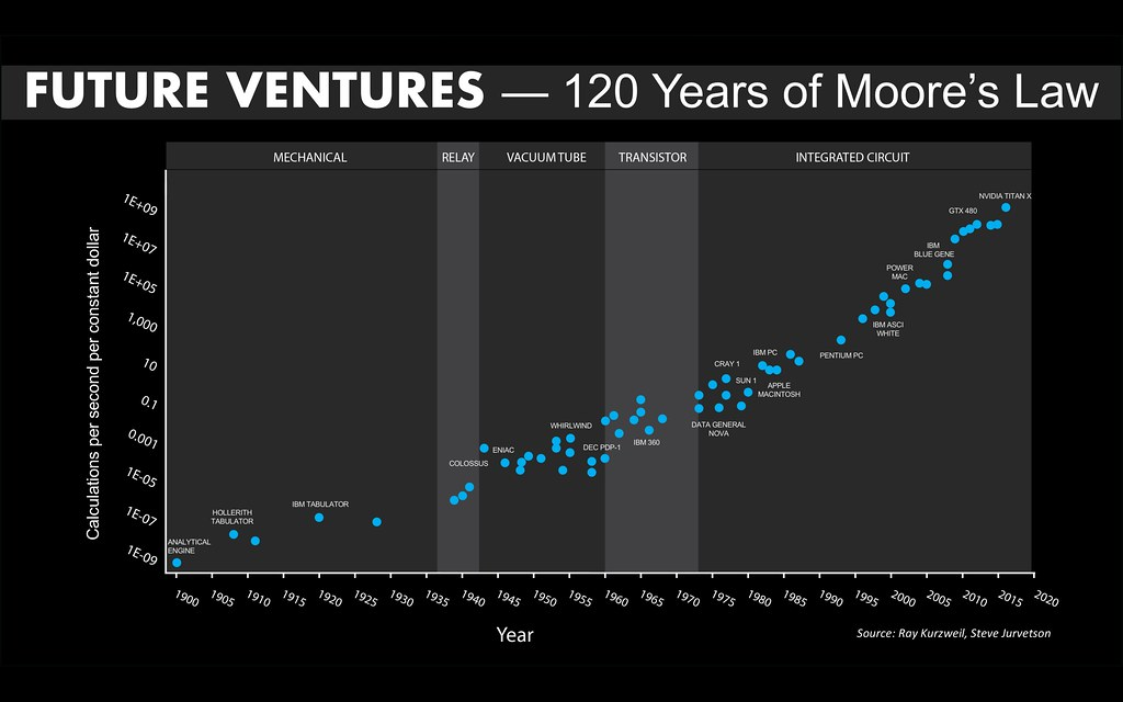 So What If We Apply Moores Law To >> Moore S Law Over 120 Years I Was Updating The Kurzweil Ver Flickr