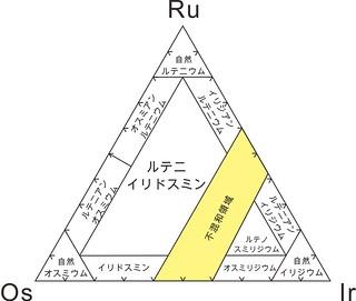 1973年におけるRu-Os-Ir系鉱物種 | by dnh_macro