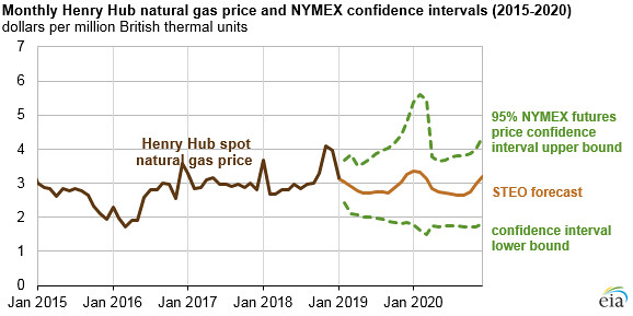 Monthly Henry Hub natural gas price and NYMEX confidence i… | Flickr