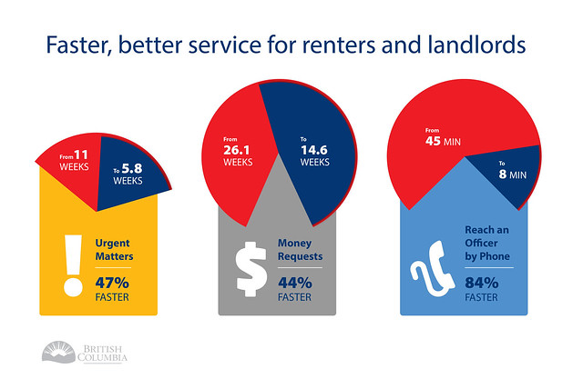 Faster, better service for renters and landlords
