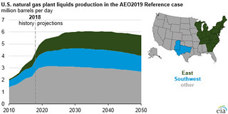 U S  natural gas plant liquids production by region in the