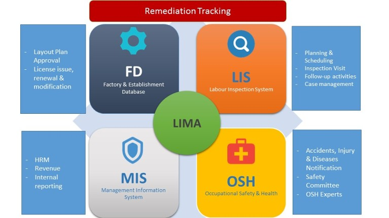 Remediation monitoring | A 'Remediation Tracking Module' for