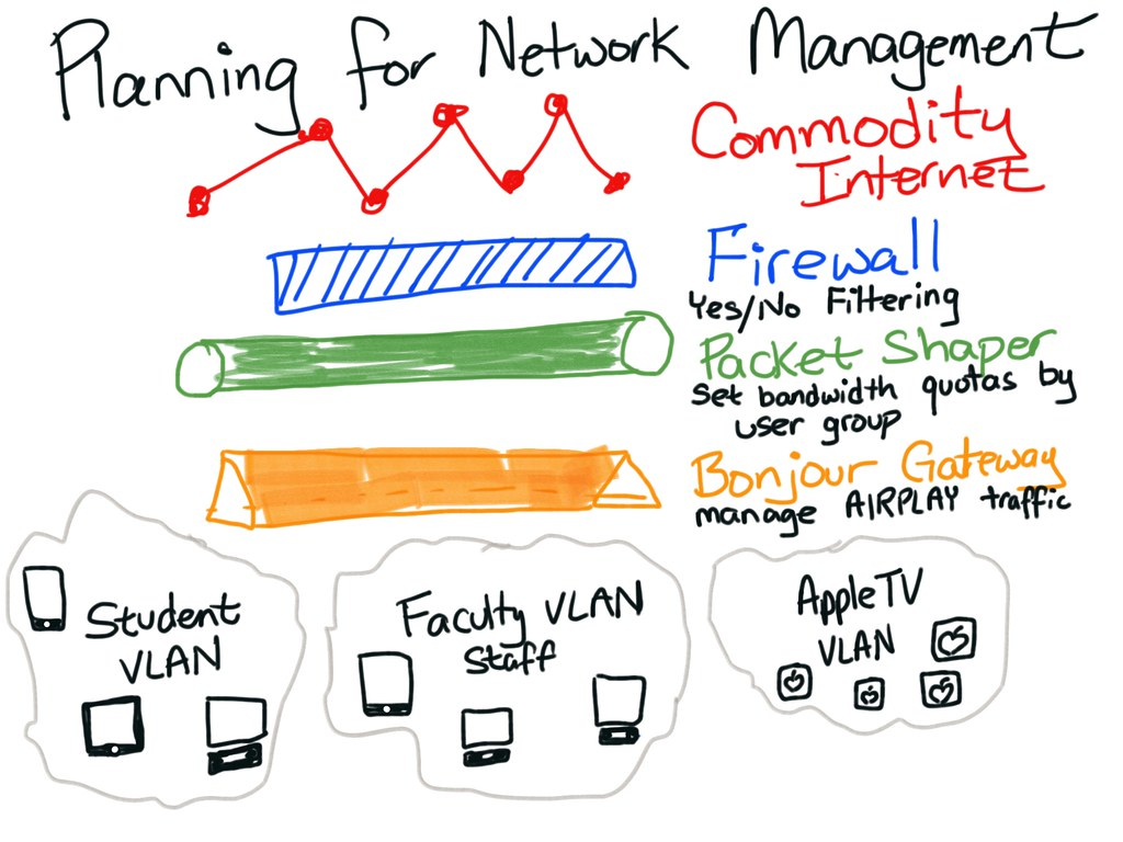 Planning for network management | I draw this with Forge for… | Flickr