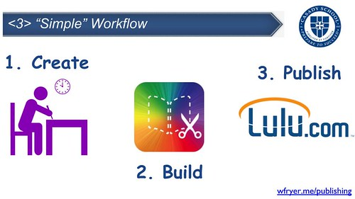 Book Publishing Workflow | by Wesley Fryer