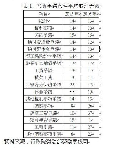 表1.勞資爭議案件平均處理天數