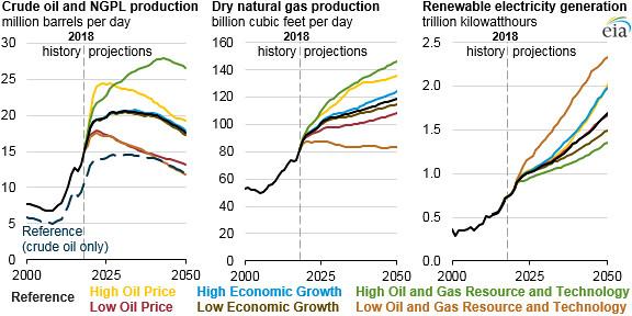 U S  crude oil, natural gas plant liquids, dry natural gas… | Flickr