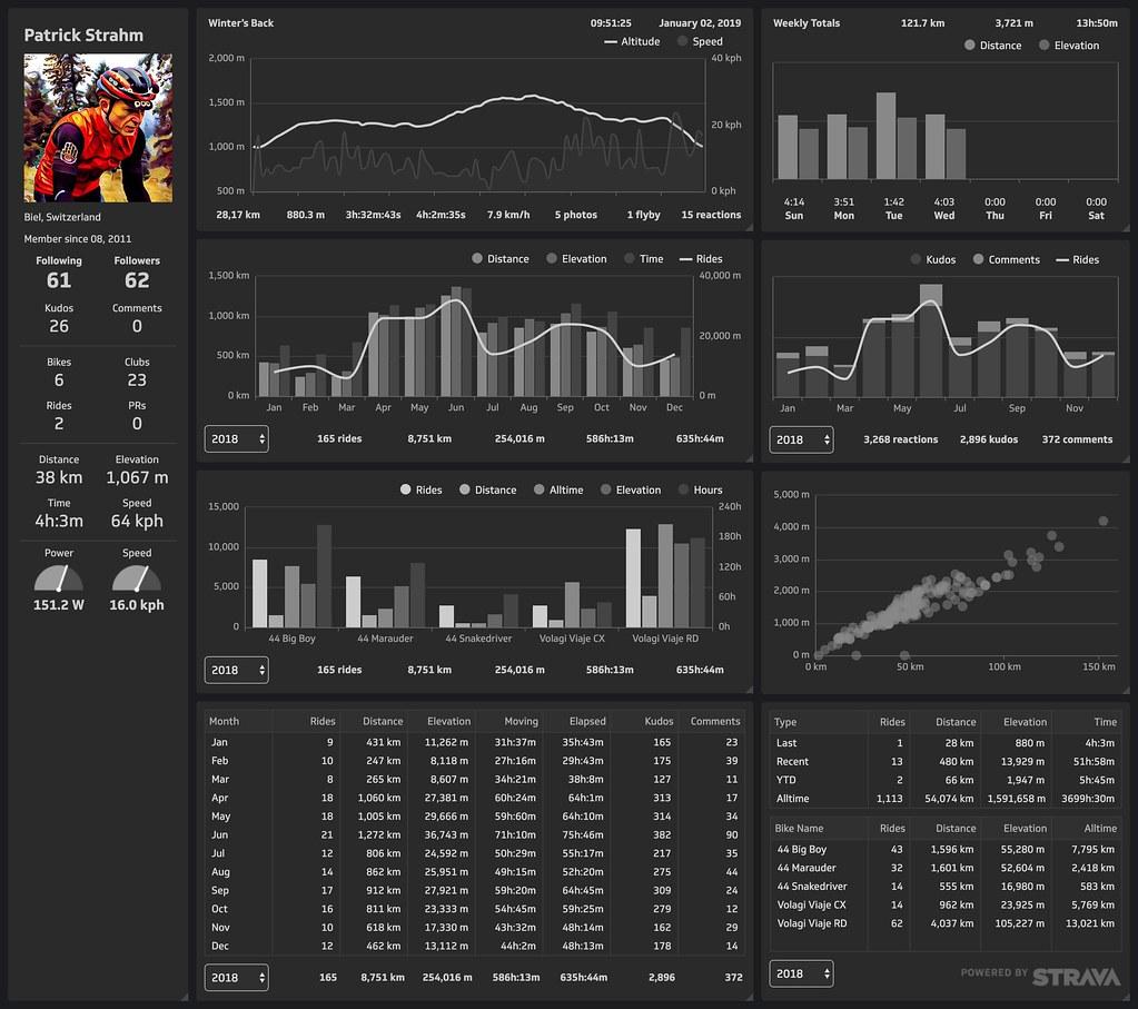 Klipfolio Strava dashboard version 6 (last one).