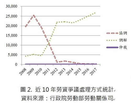 圖02.近10年勞資爭議處理方式統計