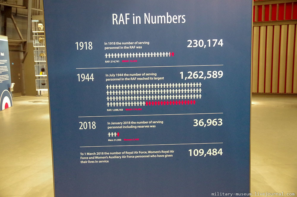 Royal Air Force Museum London-111