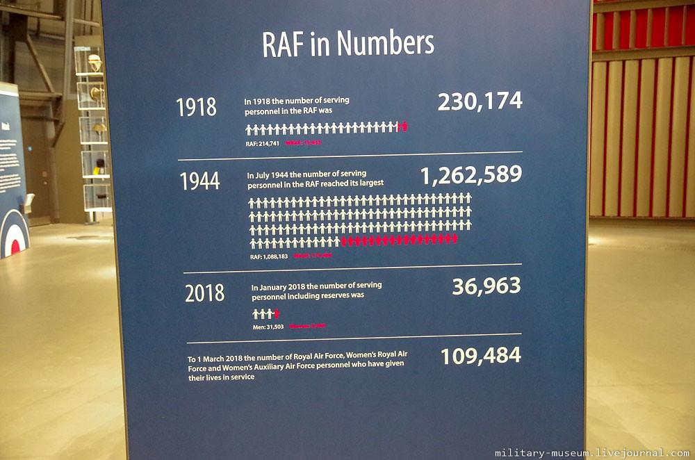 Royal Air Force Museum London-111