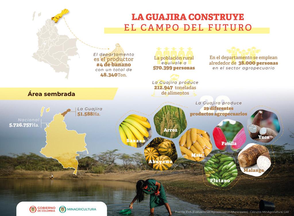 LA GUAJIRA CONSTRUYE EL CAMPO DEL FUTURO