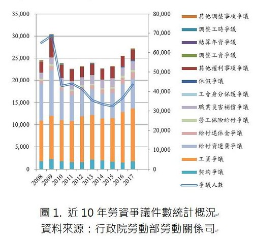 圖01.近10年勞資爭議件數統計概況