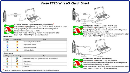 Yaesu FT2D Wires-X Cheat Sheet | by David Cappello (KG5EIU)