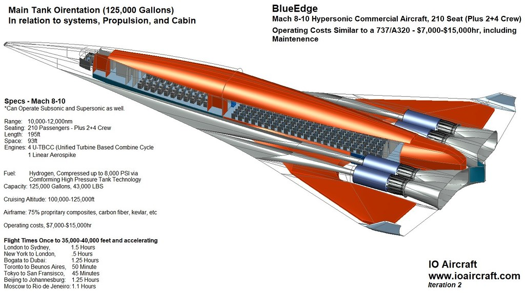 BlueEdge - Mach 8-10 Hypersonic Commercial Aircraft, 210 Passenger Hypersonic Plane - Iteration 2