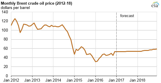 Monthly Brent crude oil price (2012-18)   In the January 201