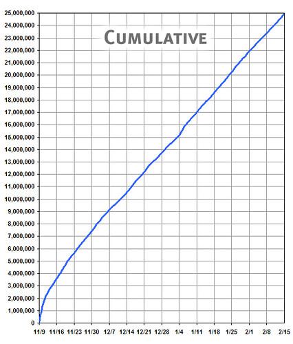 Firefox cumulative downloads