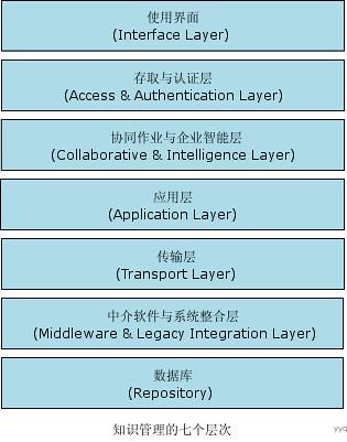 知识管理系统的七个层次