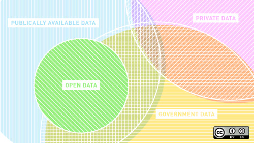 """What """"open data"""" means – and what it doesn't"""