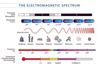 Electromagnetic spectrum | by Allen Gathman