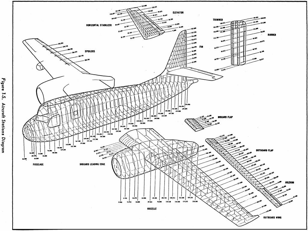 Aircraft Stations Diagram
