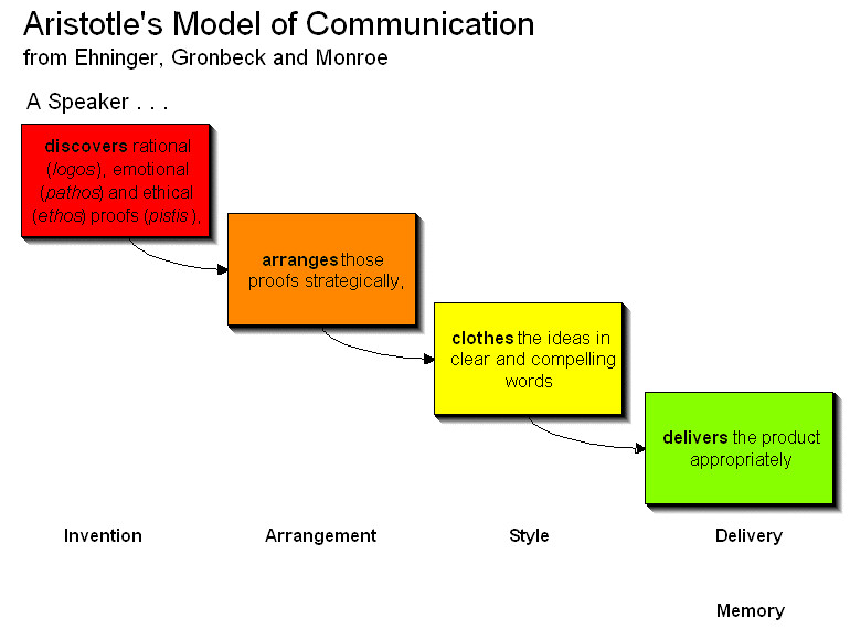 Aristotle's Model of Communication | Even history has develo
