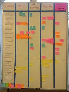 Task board   by Plutor